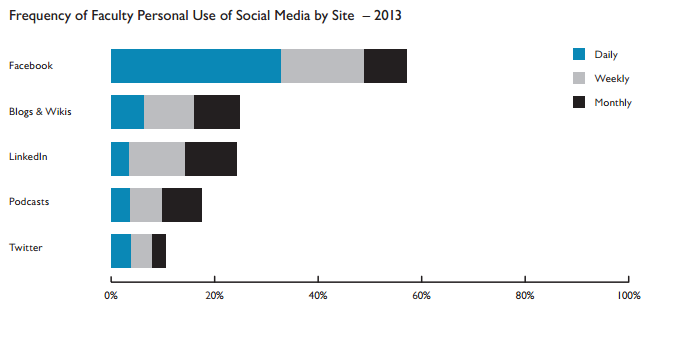 graph illustrating the frequency of faculty personal use of social media by site 2013
