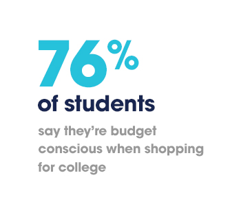 76% of students say they're budget conscious when shopping for college.