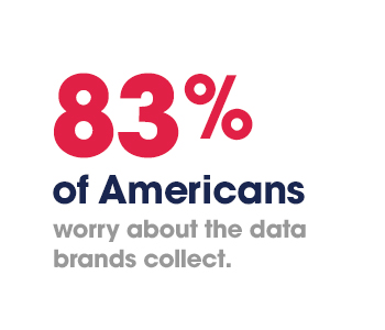 83% of Americans worry about the data brands collect.