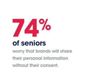 74% of seniors worry that brands will share their personal information without their consent.