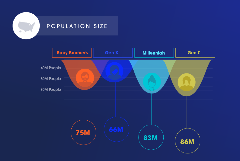 A graphic representing the population size of these four generations.