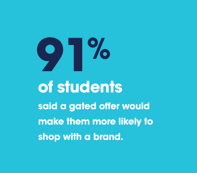91% of students said a gated offer would make them more like to shop with a brand.