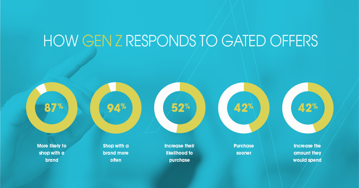 A graphic showing how Gen Z responds to gated offers.